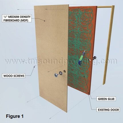 Making a soundproof door